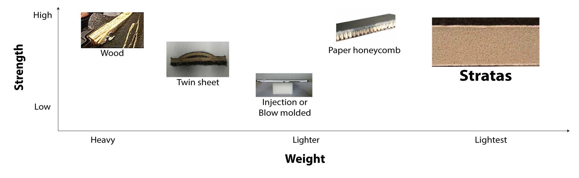 load-floor-materials-history